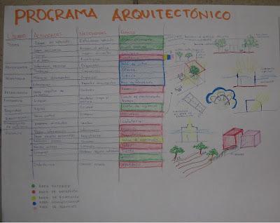 Universidad aut noma benito ju rez de oaxaca facultad de for Ejemplo de programa de necesidades arquitectura