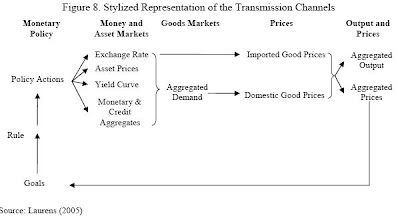 channels of monetary transmission Our interest in identifying the international transmission channels of qe makes favar (bernanke et al[2005],boivin and giannoni[2007],charnavoki and dolado [2014]) the appropriate framework to consider, since it allows us to simultaneously assess.
