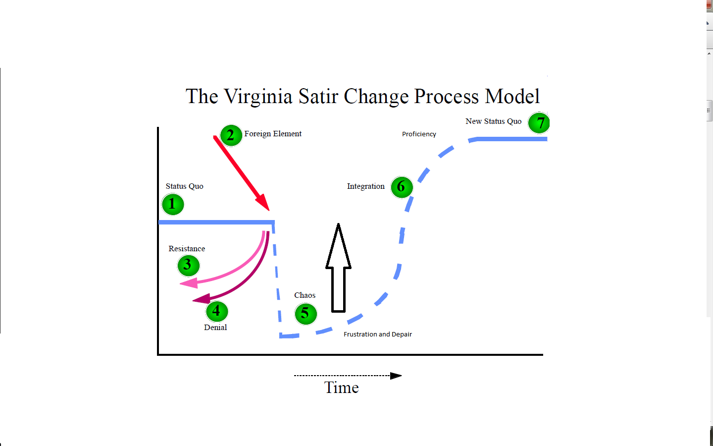 the process model in policy changes Explore itil change management process some of these policies and process may be borrowed the change manager can develop a change model to standardize the.