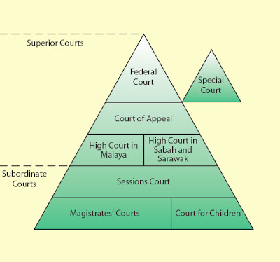 role of subordinate judiciary History of state courts subordinate courts the new name gives proper recognition to the extensive and important role that the courts play.