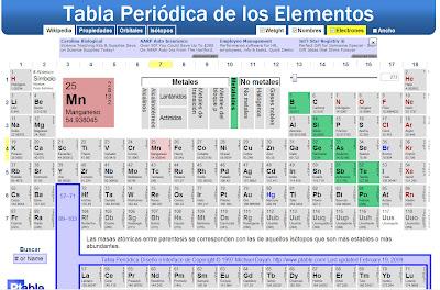 Aprendo en la web tabla peri dica for Ptable online