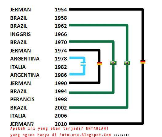 Prediksi Juara Piala Dunia 2010 Ala Foto Lutu