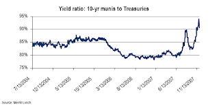 Yield ratio: Munis vs. Treasuries, click for larger image.