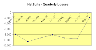 NetSuite quarterly operating earnings. Click for larger image.