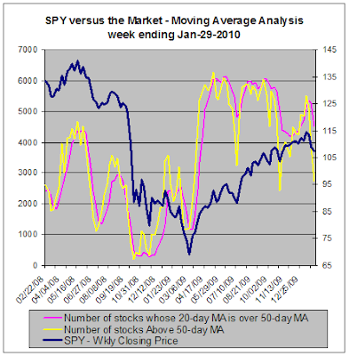 SPY versus the market, Moving Average Analysis, 01-29-2010