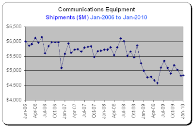 Durable Goods Report, Communications Equipment, Shipments for Jan-2010