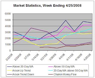 Alert HQ Market Statistics, week ending 4-25-2008