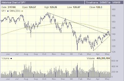 Chart of SPY, 5-9-2008