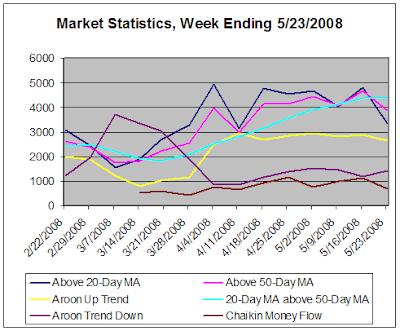 Market Statistics, week ending 5-23-2008