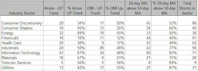 SP500 Sector Analysis, week ending 5-30-2008