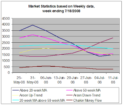 Stock Market Statistics based on weekly data, week ending 7-18-2008