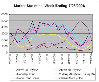 Stock Market Statistics, week ending 7-25-2008