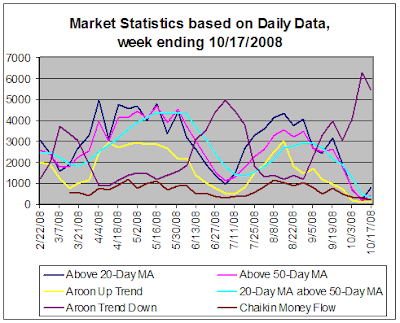 Stock market statistics based on daily data, 10-17-2008