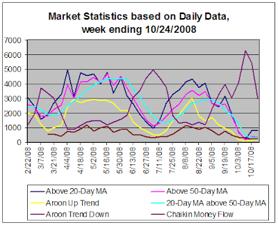 Stock Market Statistics based on daily data, 10-24-2008