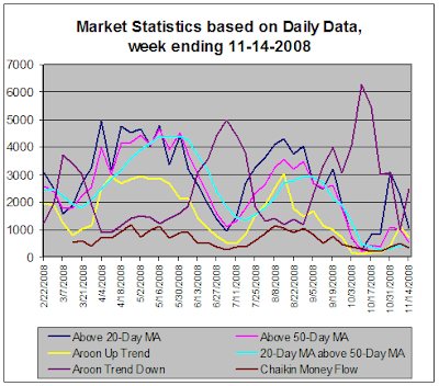 Stock market statistics, 11-14-2008