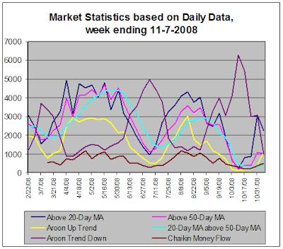 stock market statistics, 11-07-2008