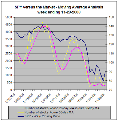 SPY and the market - Moving Average Analysis, 11-28-2008