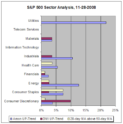 S&P 500 Sector Analysis, 11-28-2008