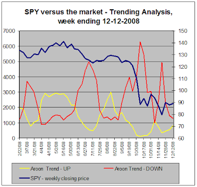 SPY versus the market, Trend Analysis, 12-12-12008