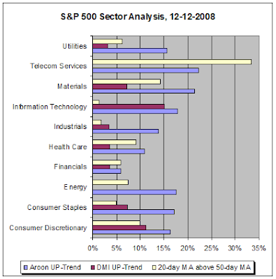 S&P 500 Sector Analysis, 12-12-12008