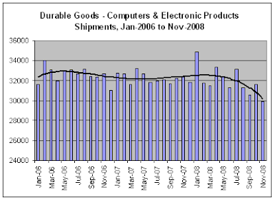 Durable Goods - Tech Shipments, 11-2008