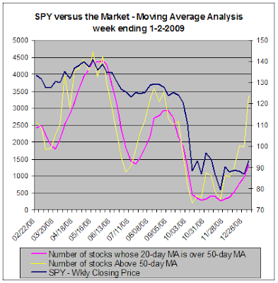 SPY versus the stock market, Moving Average Analysis, 1-2-2009