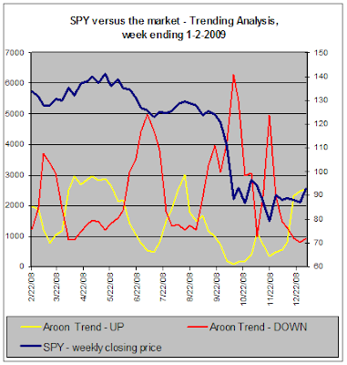SPY versus the stock market, Trending Analysis, 1-2-2009