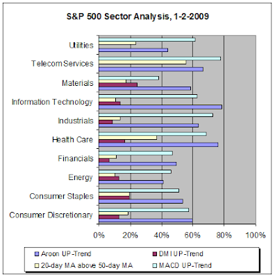 S&P 500 Sector Analysis, 1-2-2009