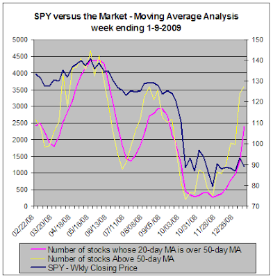 SPY versus the market - Moving Average Analysis, 1-9-2009