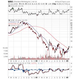 Chart of WNR, 01-23-2009