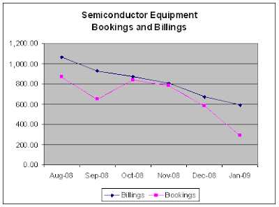 Semiconductor Equipment, Bookings and Billings, 02-20-2009