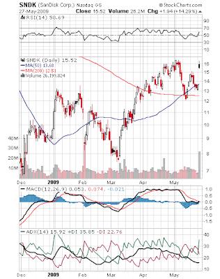 Chart of SanDisk, 05-27-2009