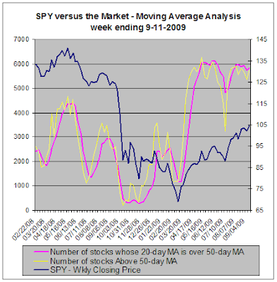 SPY vs the market, Moving Average Analysis, 09-11-2009