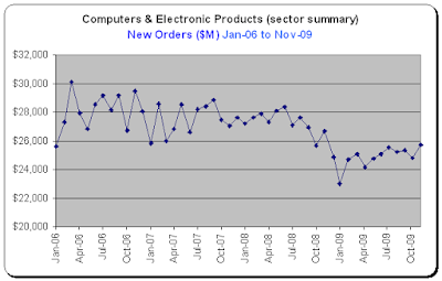 Durable Goods - Tech Sector - Nov-2009