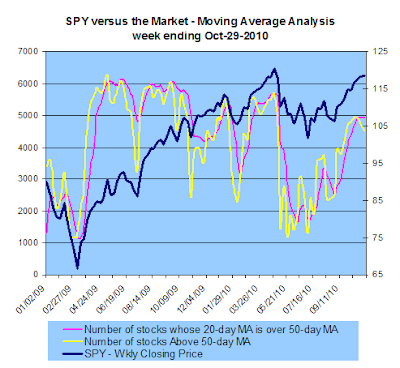 SPY vs the market - Moving Average Analysis, 10-29-2010