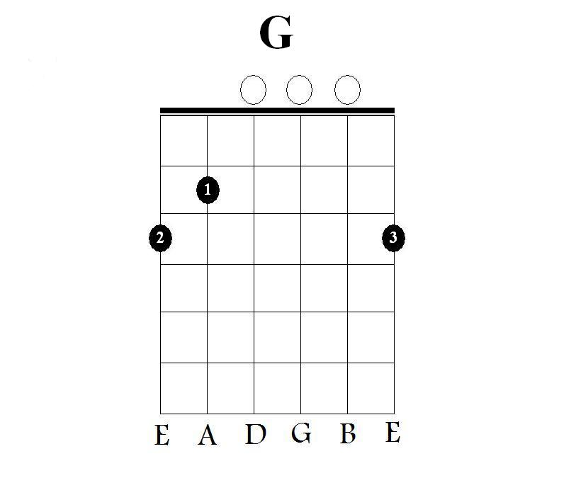 at simple chord... G 7 Chord Guitar