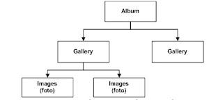 album foto 1 Membuat Album Foto pada Wordpress CMS dengan Plugin NextGEN Gallery