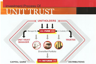 how to sell unit trust