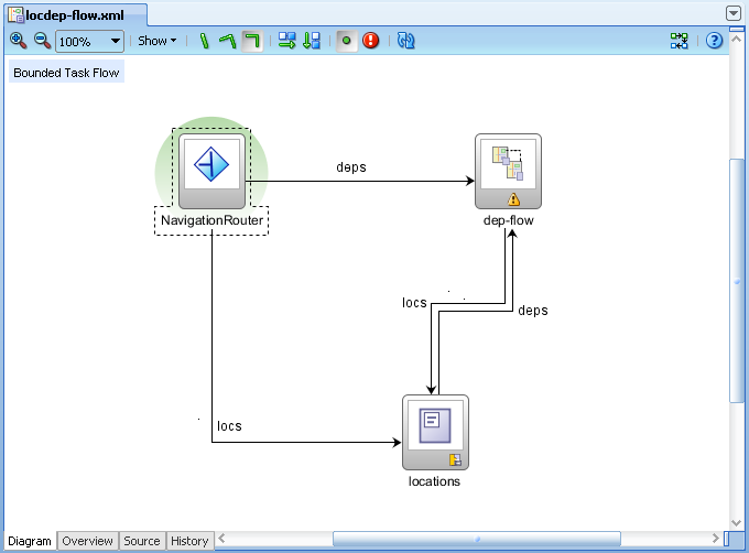 Andrejus baranovskis blog jdeveloper 11g ps2 adf region reuse i will use this task flow as individual region and additionally will include it into locations fragment as nested region ccuart Images