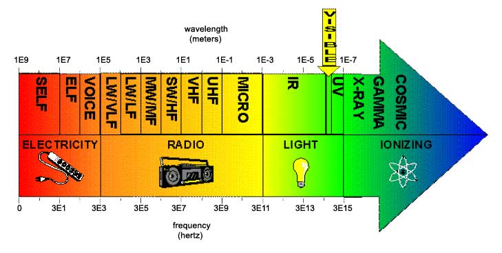 Electromagnetic Energy Definition For Kids Electromagnetic energy and