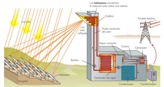 El blog de f tima la producci n de electricidad Todo sobre arquitectura pdf
