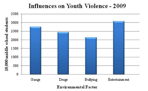 musical influence on a violent society essay Have you ever considered the three huge ways music impacts society what kind of impact does our music really make on society influence our society.