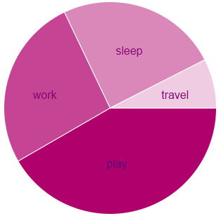Work/life balance, February 2010