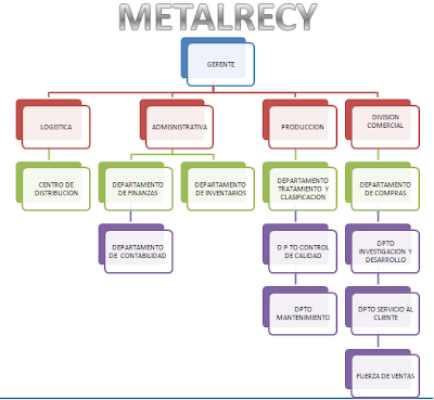 METALRECY (Logistica)