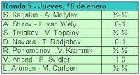 Cuarta ronda del Torneo de Ajedrez Corus 2007