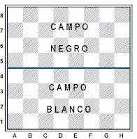 Los campos del tablero de ajedrez