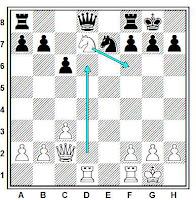 Jaque en descubierta en ajedrez con un caballo