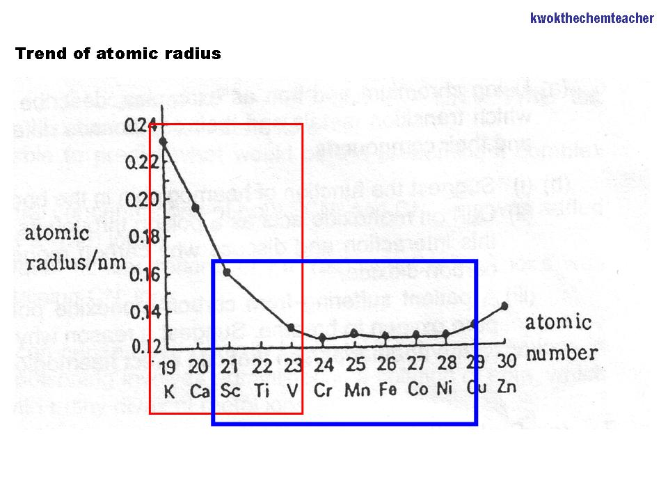 Decreasing size of atom across the period general trend