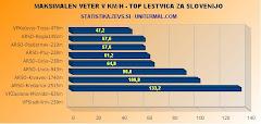 Statistika vremenskih podatkov(Zevs)