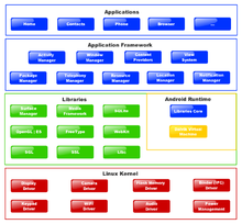 Android Architecture on Sharing My Thoughts  Android Os   An Overview